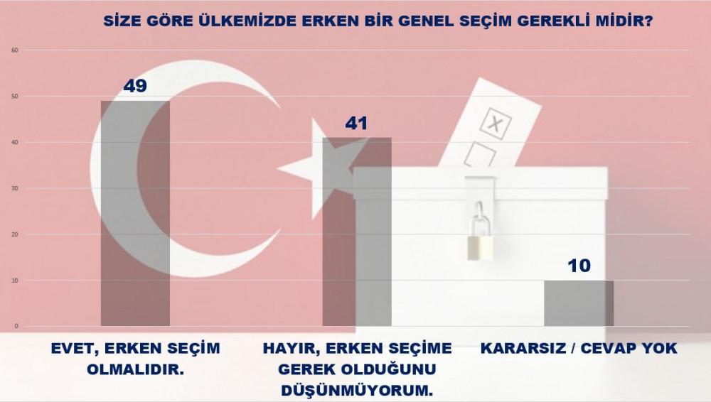 MAK Danışmanlık'tan dengeleri değiştirecek seçim anketi - Resim: 4