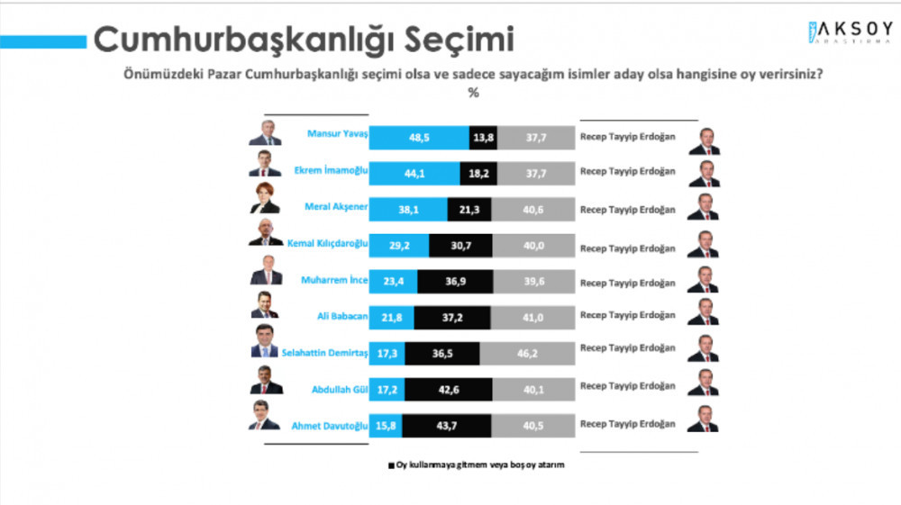 İşte son anket: Erdoğan mı, Mansur Yavaş mı, Ekrem İmamoğlu mu ?