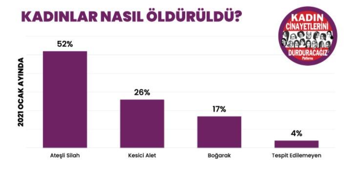 Ocak ayında Türkiye'de öldürülen kadın sayısı şoke etti - Resim: 3
