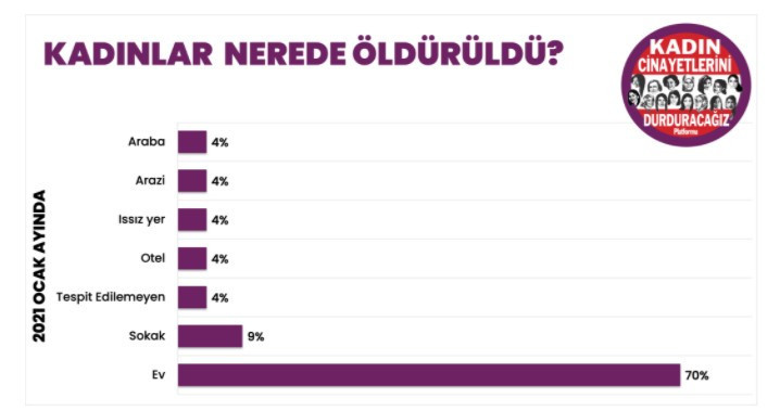 Ocak ayında Türkiye'de öldürülen kadın sayısı şoke etti - Resim: 4