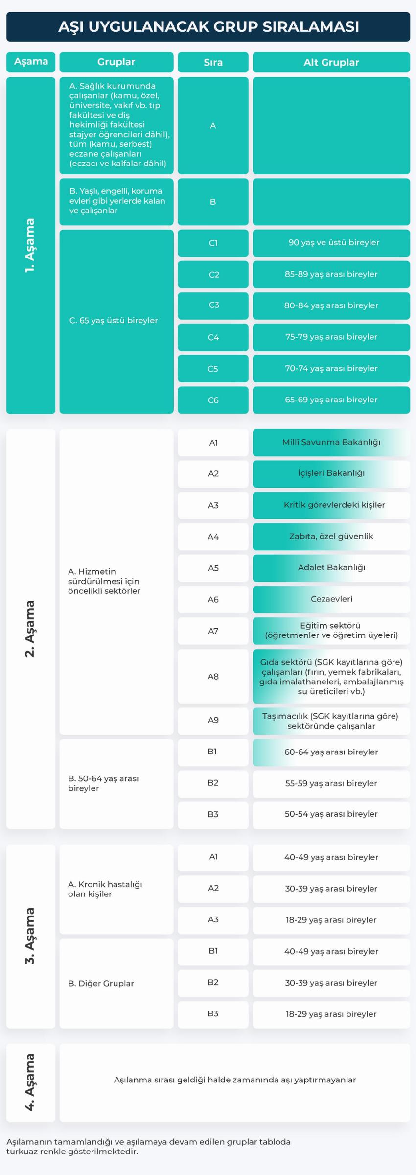 aşı uygulanacak grup sıralaması