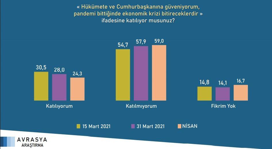 Son seçim anketi açıklandı! Cumhur İttifakı'nın oy oranı eriyor - Resim: 3