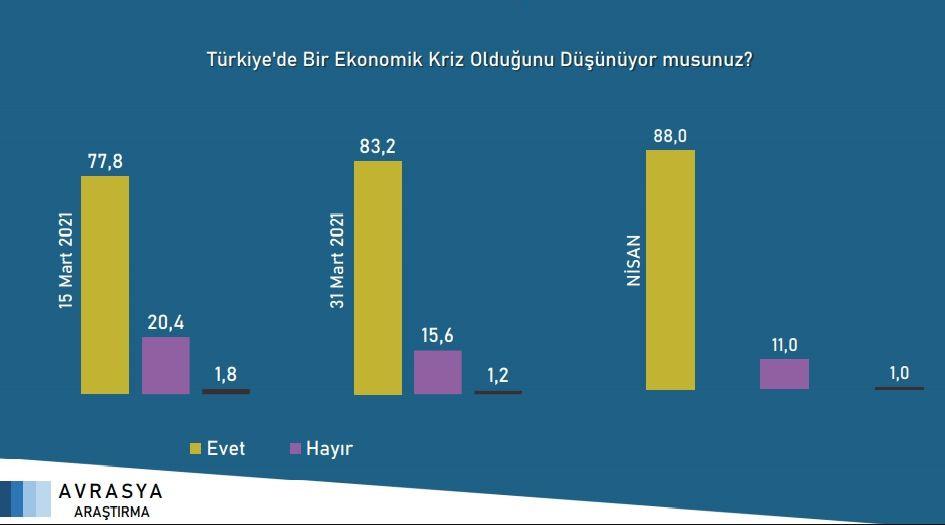 Son seçim anketi açıklandı! Cumhur İttifakı'nın oy oranı eriyor - Resim: 4