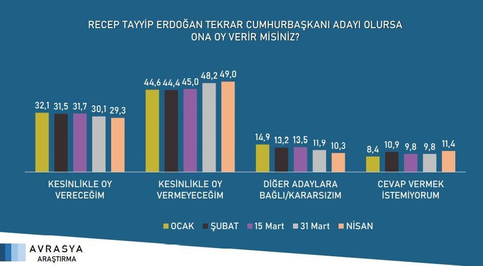 Son seçim anketi açıklandı! Cumhur İttifakı'nın oy oranı eriyor - Resim: 2