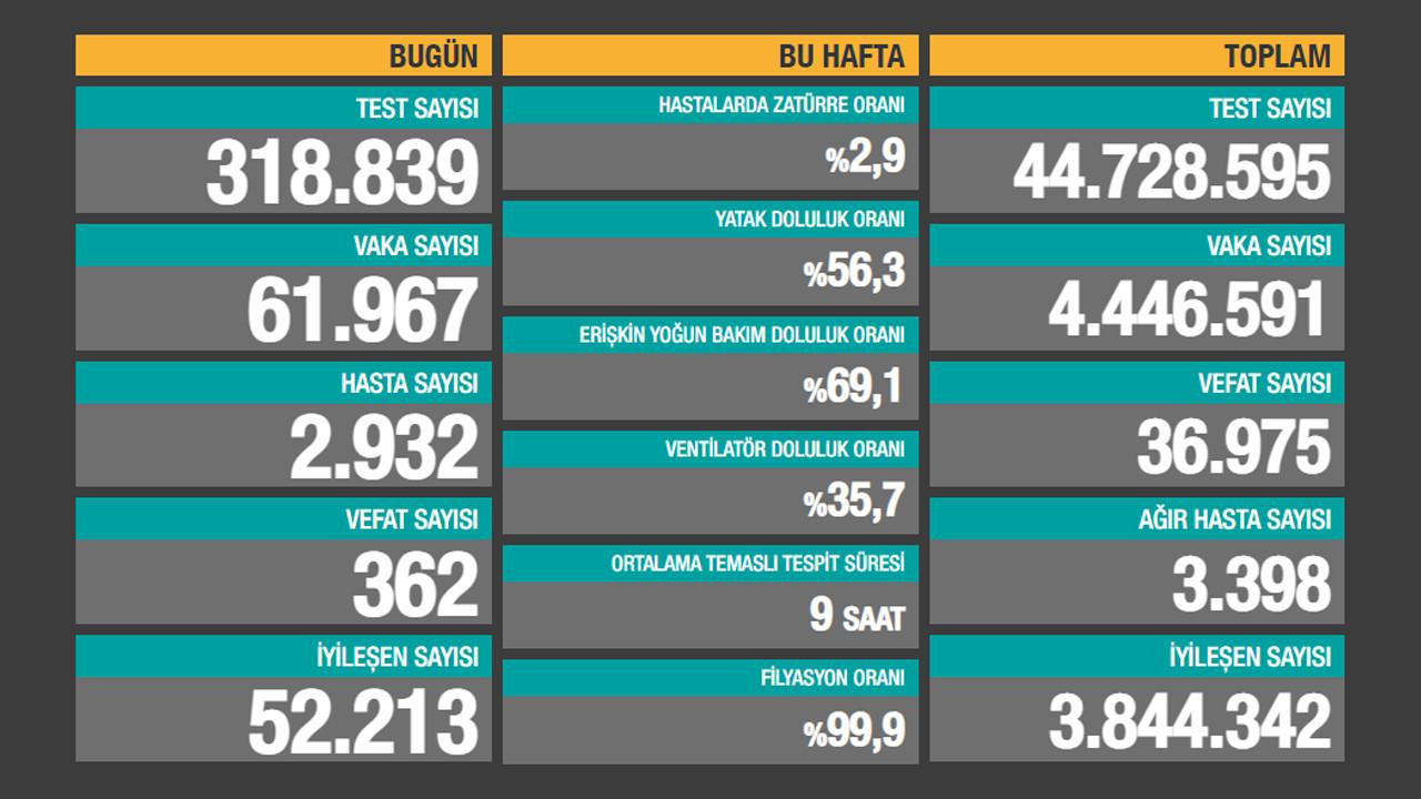Ölüm sayılarında rekor kırıldı! İşte son 24 saatin korona tablosu