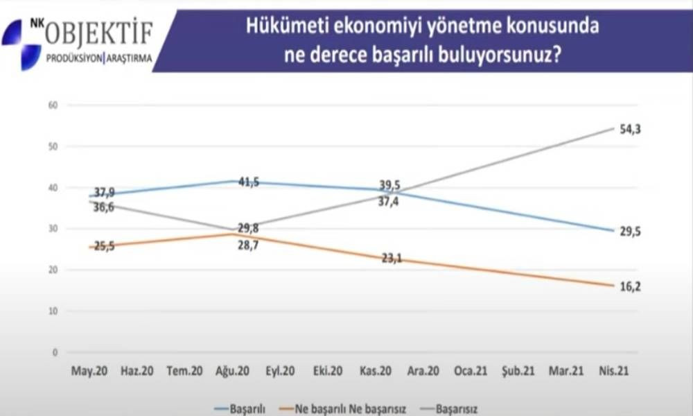 Bir anketten daha AK Parti ve Erdoğan'a kötü haber - Resim: 2