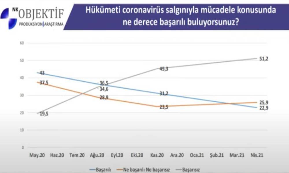 Bir anketten daha AK Parti ve Erdoğan'a kötü haber - Resim: 1