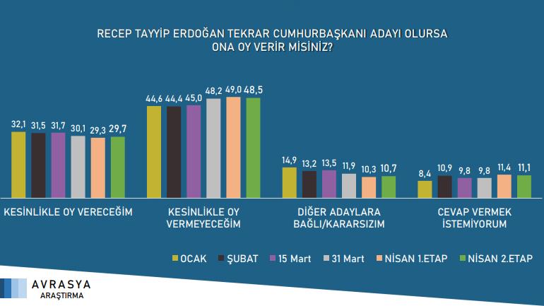 ''Kapanma'' öncesi son anketten Erdoğan'a kötü haber! - Resim: 2