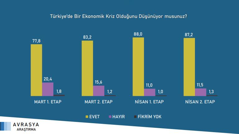 ''Kapanma'' öncesi son anketten Erdoğan'a kötü haber! - Resim: 4