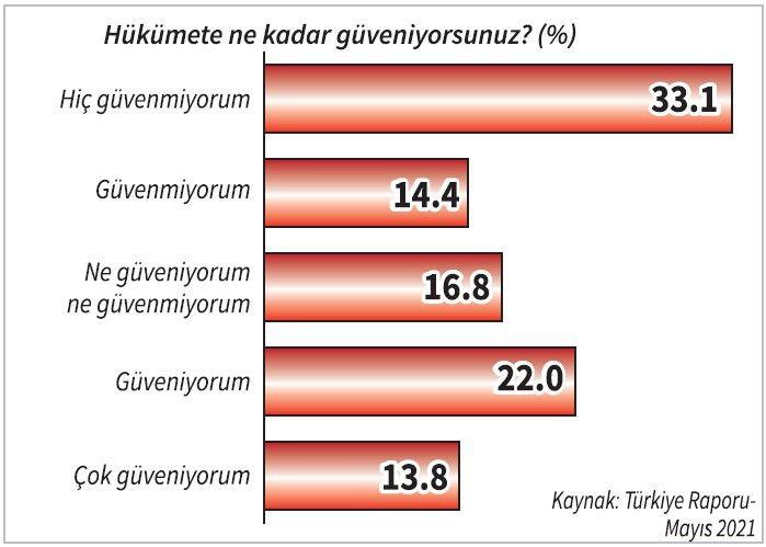 ''Cumhur İttifakı ve Erdoğan'a destek düşüş en üst noktada'' - Resim: 4
