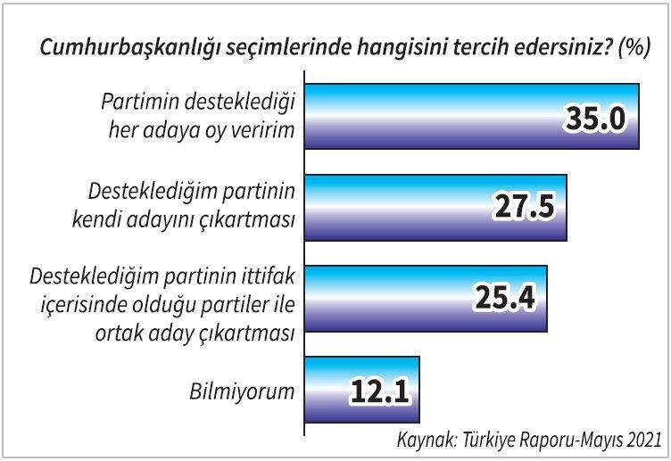 ''Cumhur İttifakı ve Erdoğan'a destek düşüş en üst noktada'' - Resim: 3