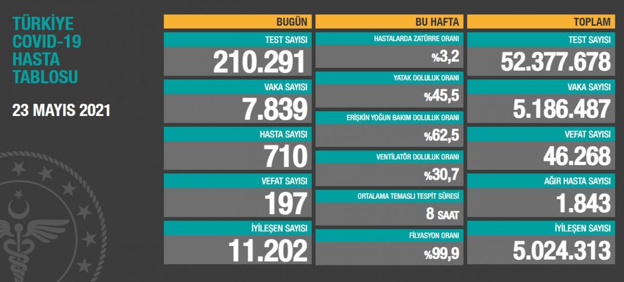 23 Mayıs Türkiye'de koronavirüs tablosu