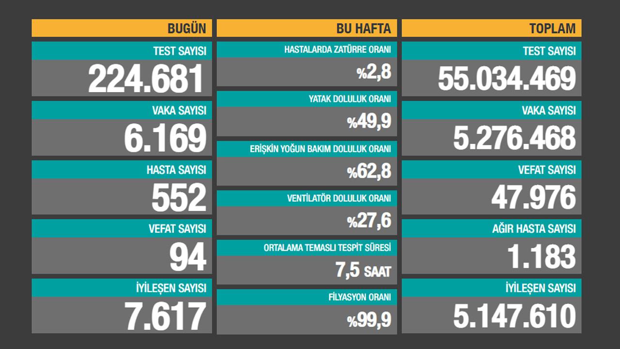 Türkiye'nin koronavirüs tablosu açıklandı: Vaka sayısında düşüş sürüyor