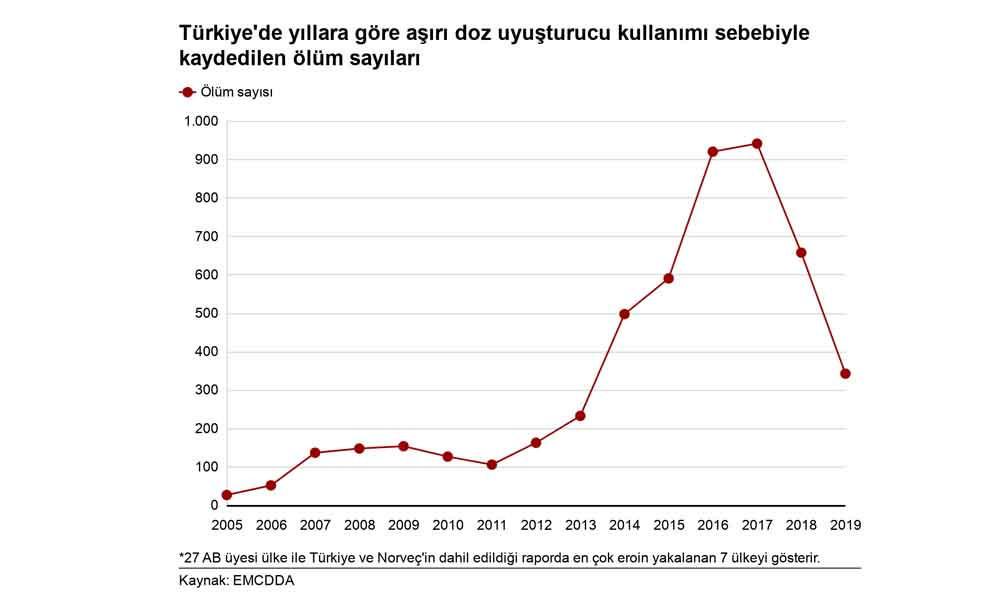 Türkiye'de yıllara göre aşırı doz uyuşturucu kullanımı sebebiyle kaydedilen ölüm sayıları...