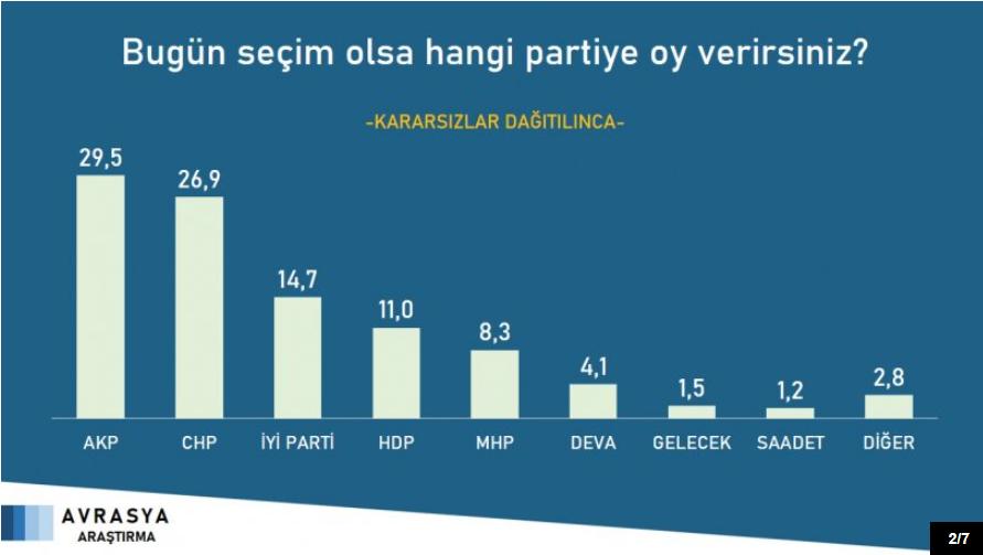 Son ankette Erdoğan'a iki kötü haber: 4 rakibine de yeniliyor - Resim: 3