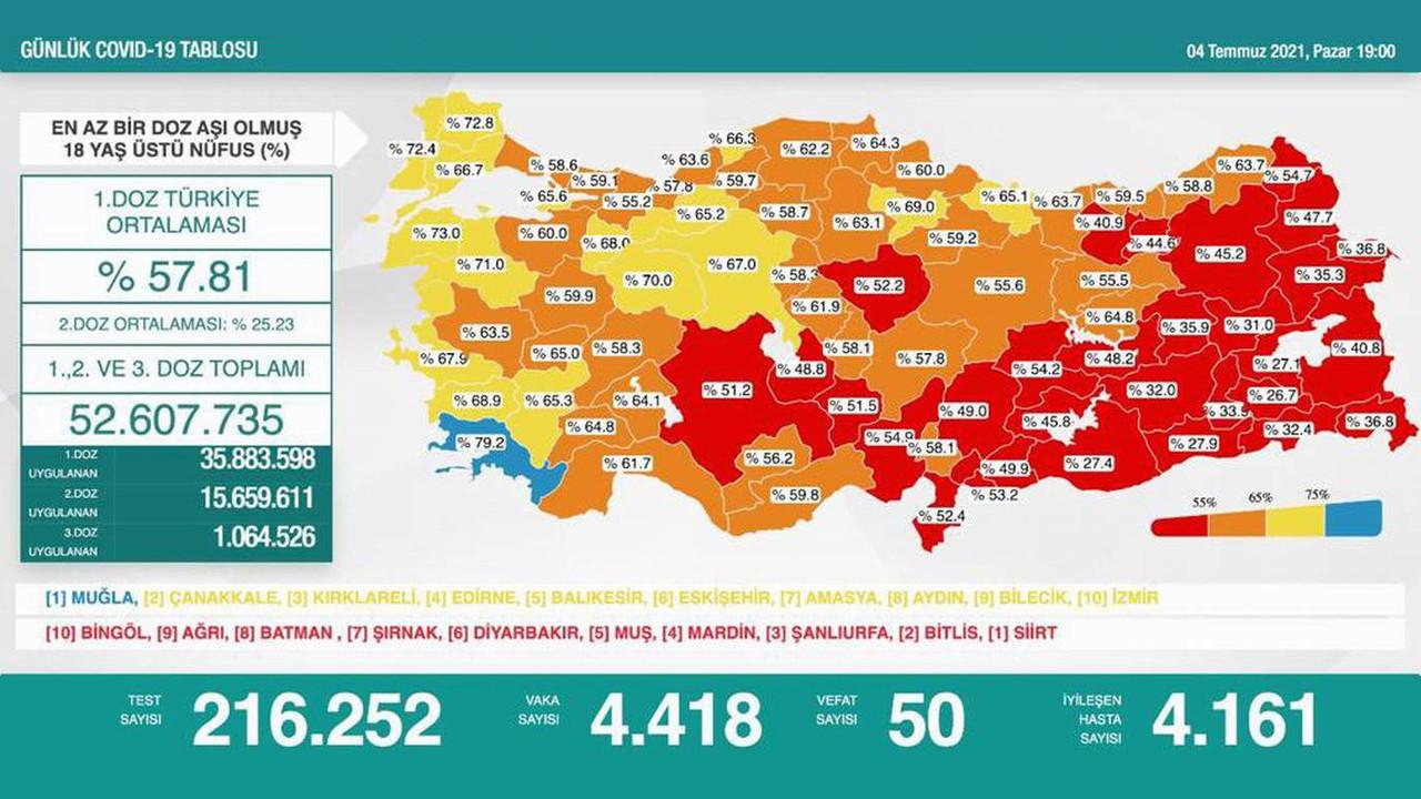 Türkiye'de son 24 saatin koronavirüs tablosu tamamen değişti