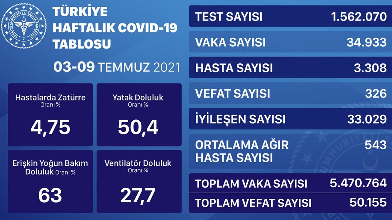 İlk kez açıklandı: İşte Türkiye'nin haftalık korona tablosu...