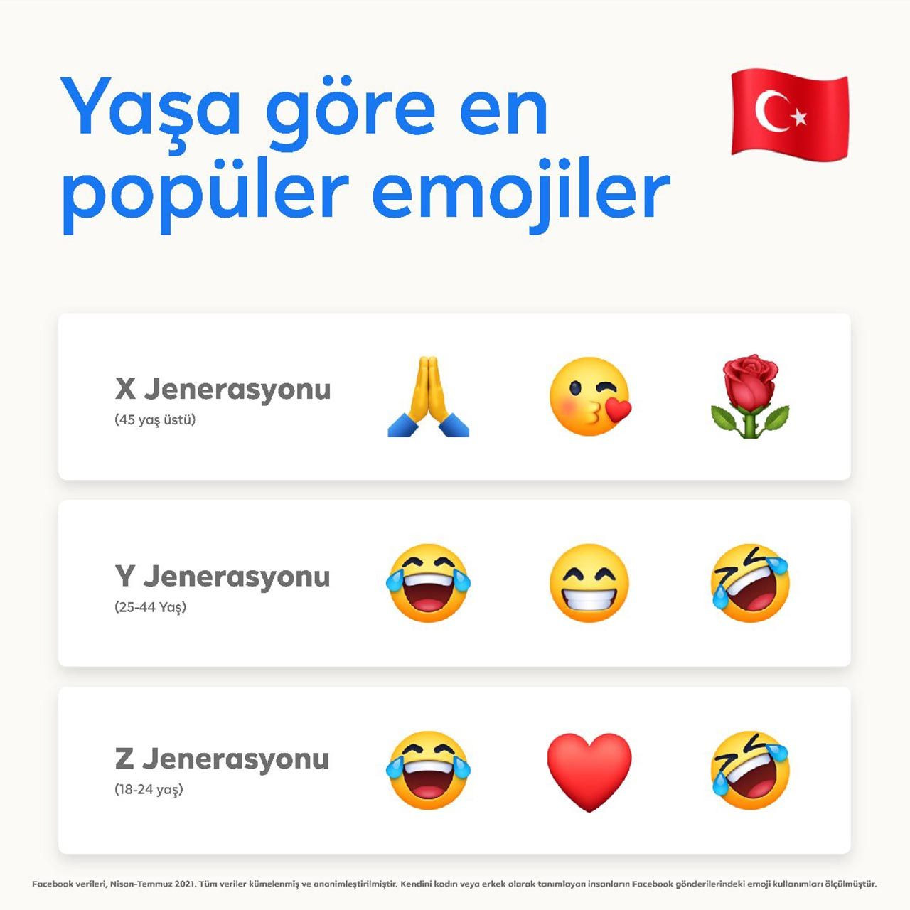 Türkiye'nin favori emojisi belli oldu - Resim: 2