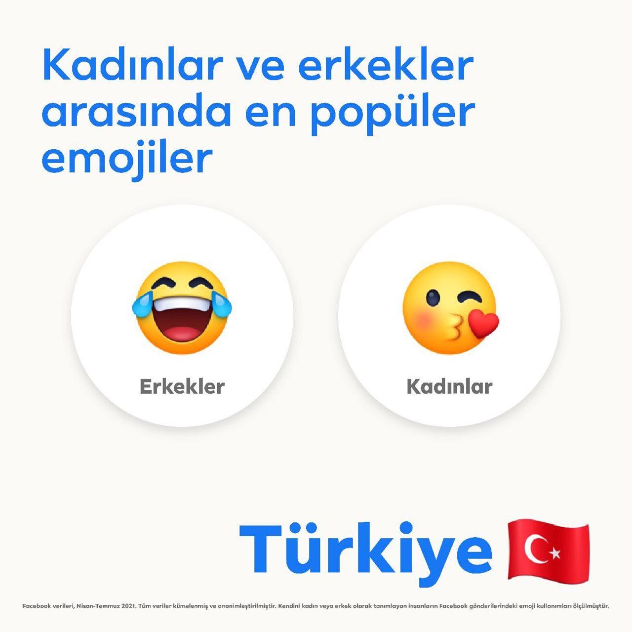 Türkiye'nin favori emojisi belli oldu - Resim: 4