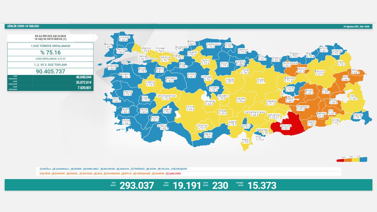 Son 24 saatin koronavirüs vaka sayısı açıklandı