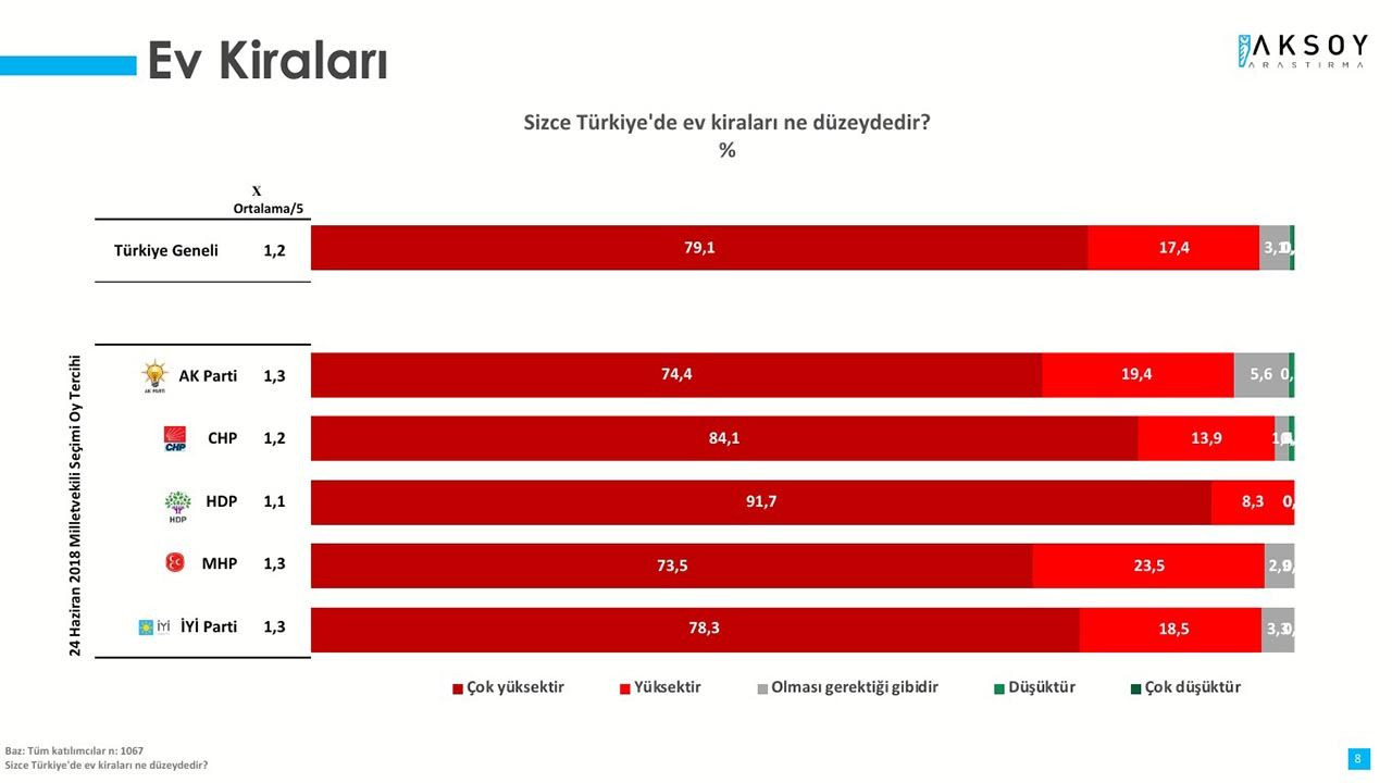 Kira anketinden çarpıcı sonuç: Ankete katılanların yüzde 96,5'i aynı şeyi düşünüyor - Resim: 2
